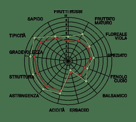 aromagramma nebbiolo lampia vcr169-1