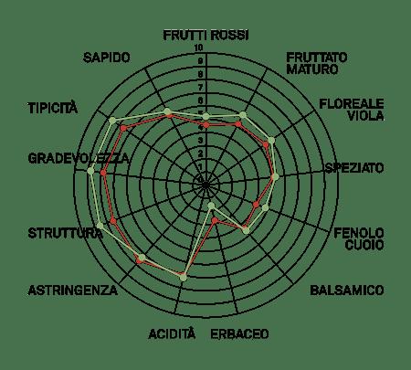 aromagramma nebbiolo lampia vcr172