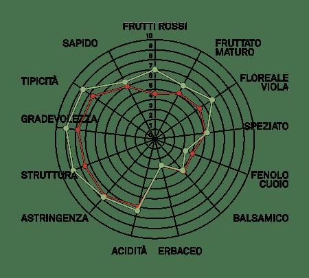 aromagramma nebbiolo lampia vcr178