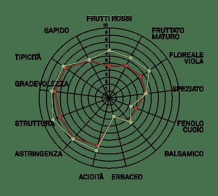 aromagramma nebbiolo lampia vcr183