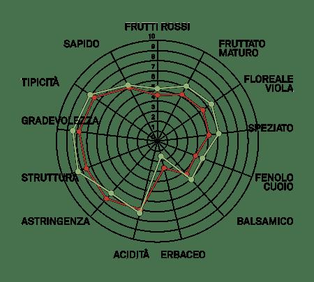 aromagramma nebbiolo lampia vcr186