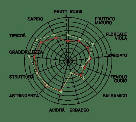 aromagramma nebbiolo lampia vcr430