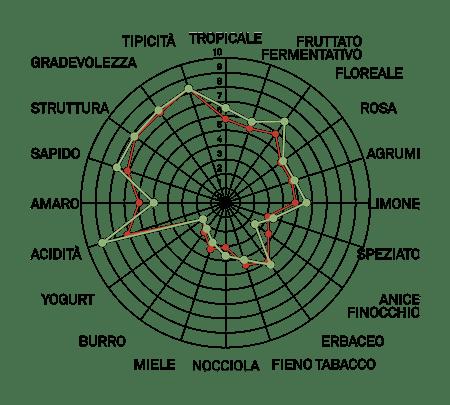 aromagramma ortugo vcr245