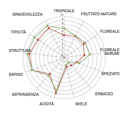 aromagramma pecolino vcr417