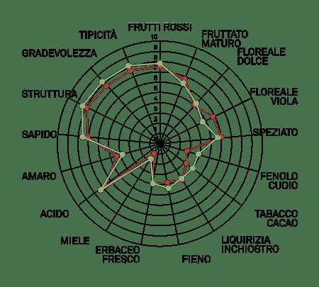 aromagramma petit verdot vcr207