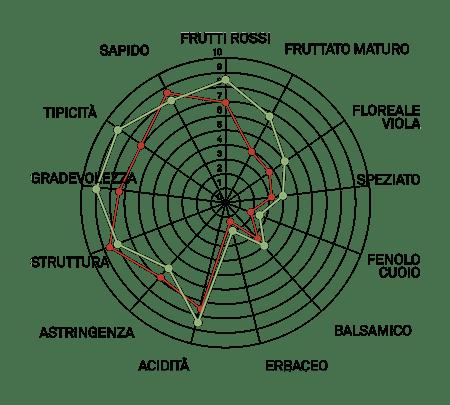 aromagramma piedirosso vcr147
