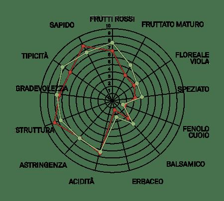 aromagramma piedirosso vcr296