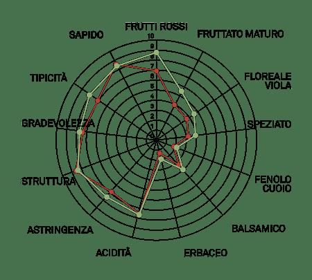 aromagramma piedirosso vcr297