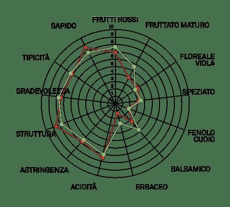 aromagramma piedirosso vcr299-1