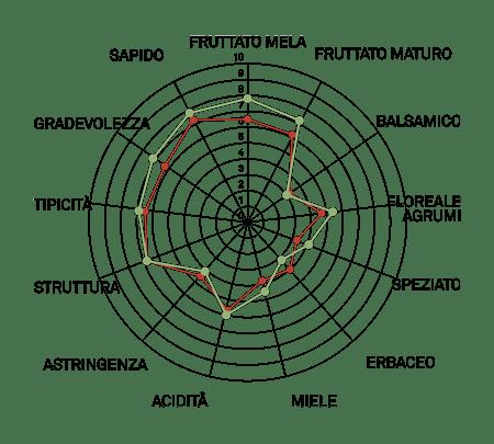 aromagramma pignoletto vcr3