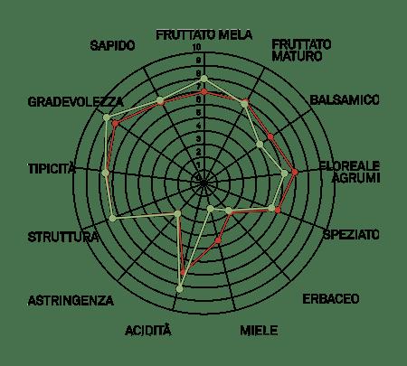 aromagramma pinot bianco vcr1