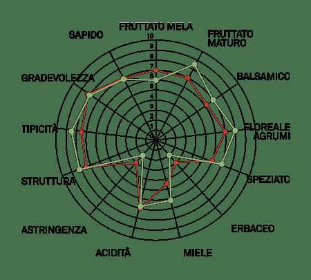 aromagramma pinot bianco vcr5