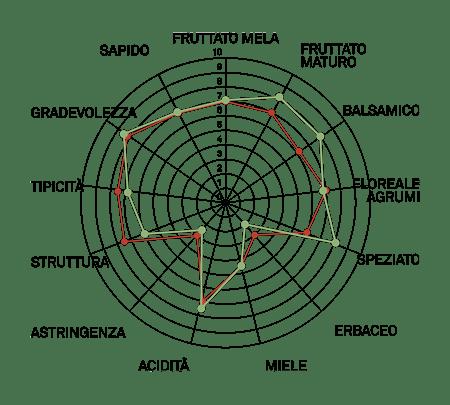 aromagramma pinot bianco vcr7