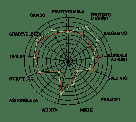 aromagramma pinot bianco vcr9