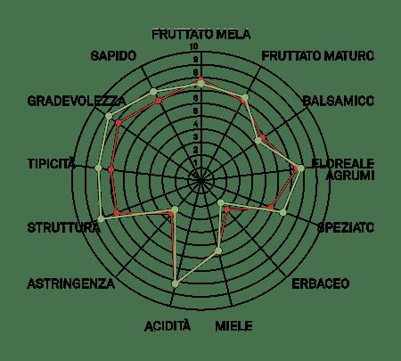aromagramma pinot grigio