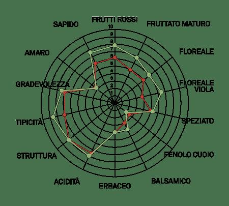 aromagramma pinot nero r4