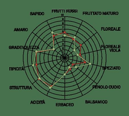 aromagramma pinot nero vcr18
