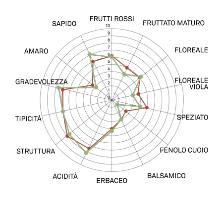 aromagramma pinot nero vcr20