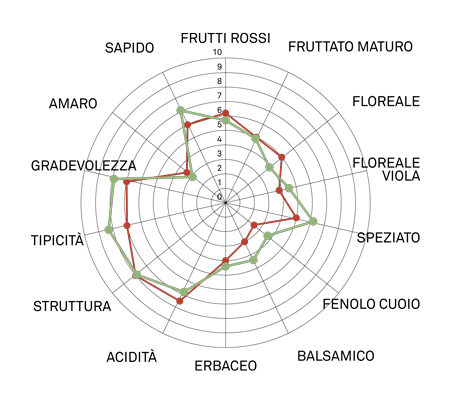 aromagramma pinot nero vcr274