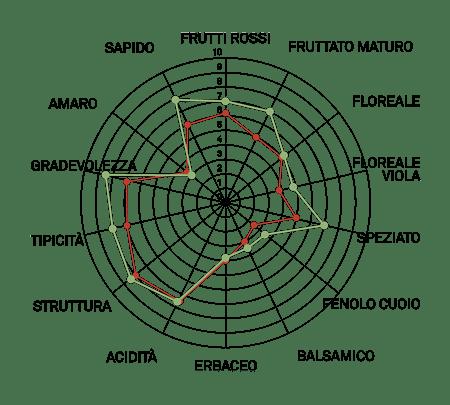 aromagramma pinot nero vcr9
