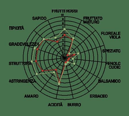 aromagramma primitivo vcr367
