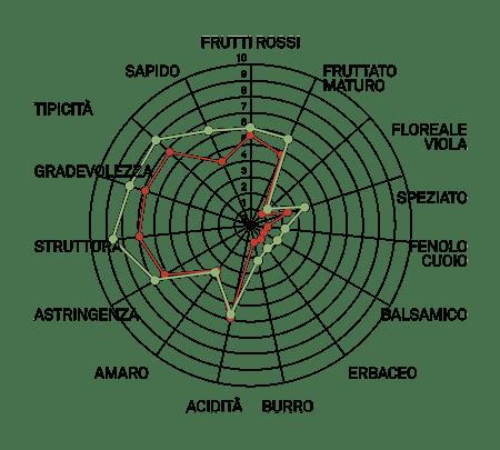 aromagramma primitivo vcr368