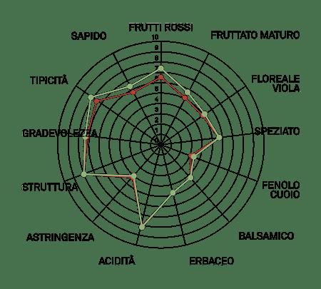 aromagramma raboso piave r11