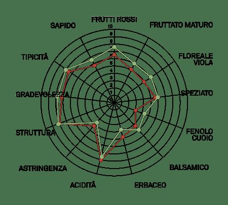 aromagramma raboso piave vcr20