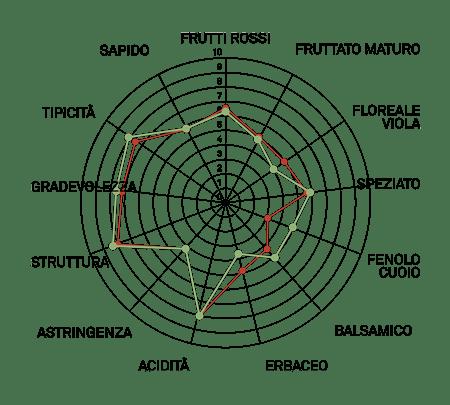 aromagramma raboso piave vcr232