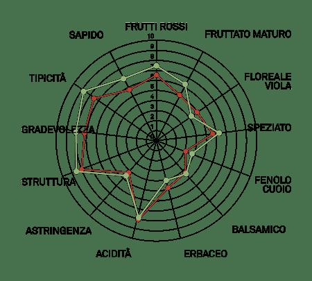 aromagramma raboso piave vcr641