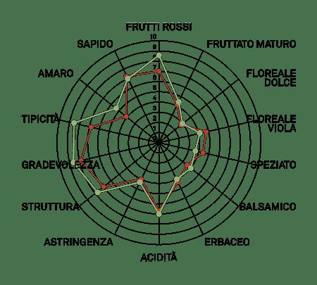 refosco del penduncolo rosso vcr473 aromagramma