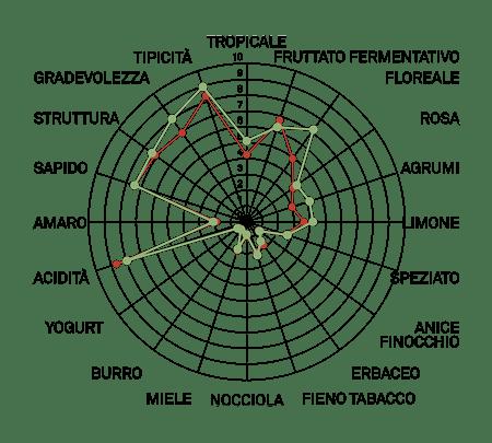 aromagramma ribuele