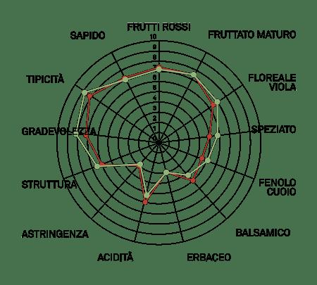 aromagramma rondinella