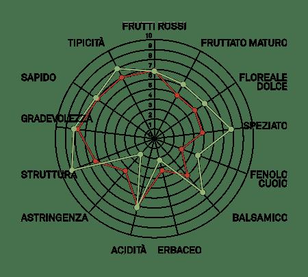 aromagramma sangiovese chianti