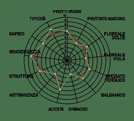 aromagramma sangiovese