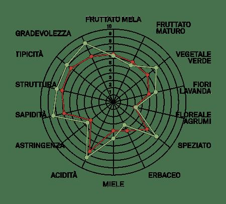 aromagramma sauvignon r3