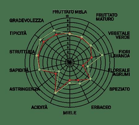 aromagramma sauvignon vcr389