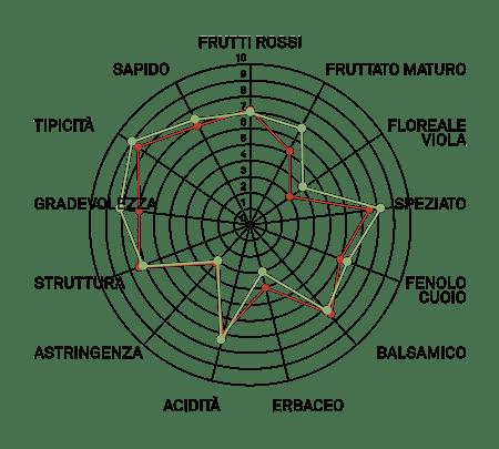 aromagramma syrah isv r1