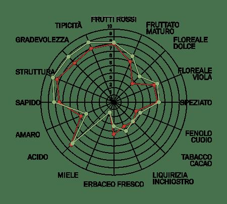 aromagramma teroldego vcr139