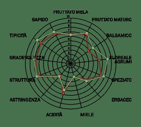 aromagramma tacocai friulano