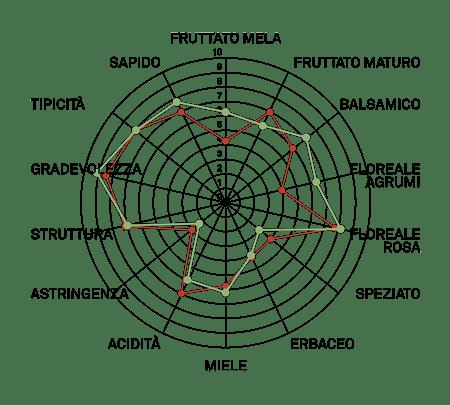 aromagramma traminer