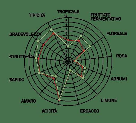 aromagramma trebbiamo romagnolo
