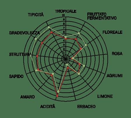 aromagramma trebbiano romagnolo