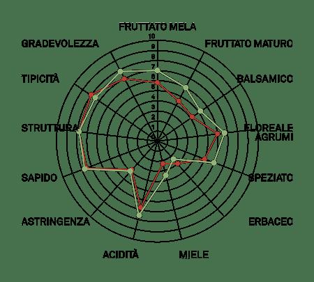 aromagramma verdicchio
