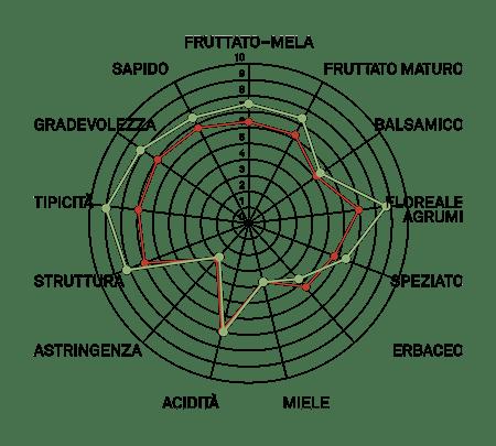 aromagramma vermentino
