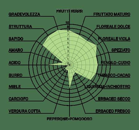 aromagramma cabernet eidos