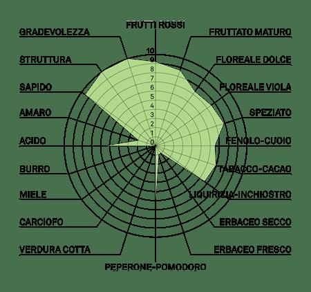 aromagramma cabernet volos