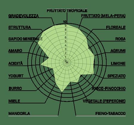 aromagramma fleurtai