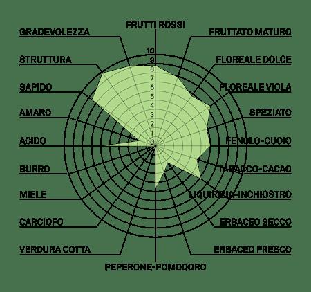 aromagramma merlot kanthus