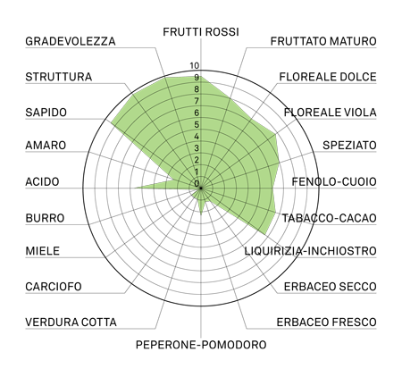 aromagramma merrlot khorus